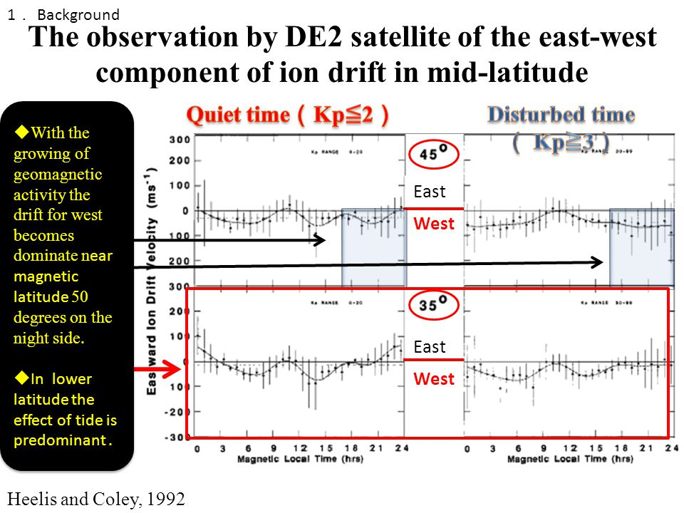 East West The observation by DE2 satellite of the east-west component of ion drift in mid-latitude Heelis and Coley, 1992  With the growing of geomagnetic activity the drift for west becomes dominate n ear magnetic latitude 50 degrees on the night side.