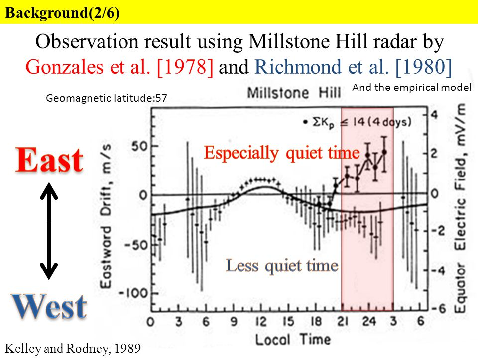 Observation result using Millstone Hill radar by Gonzales et al. [1978] and Richmond et al. [1980] Kelley and Rodney, 1989 Background(2/6) Geomagnetic