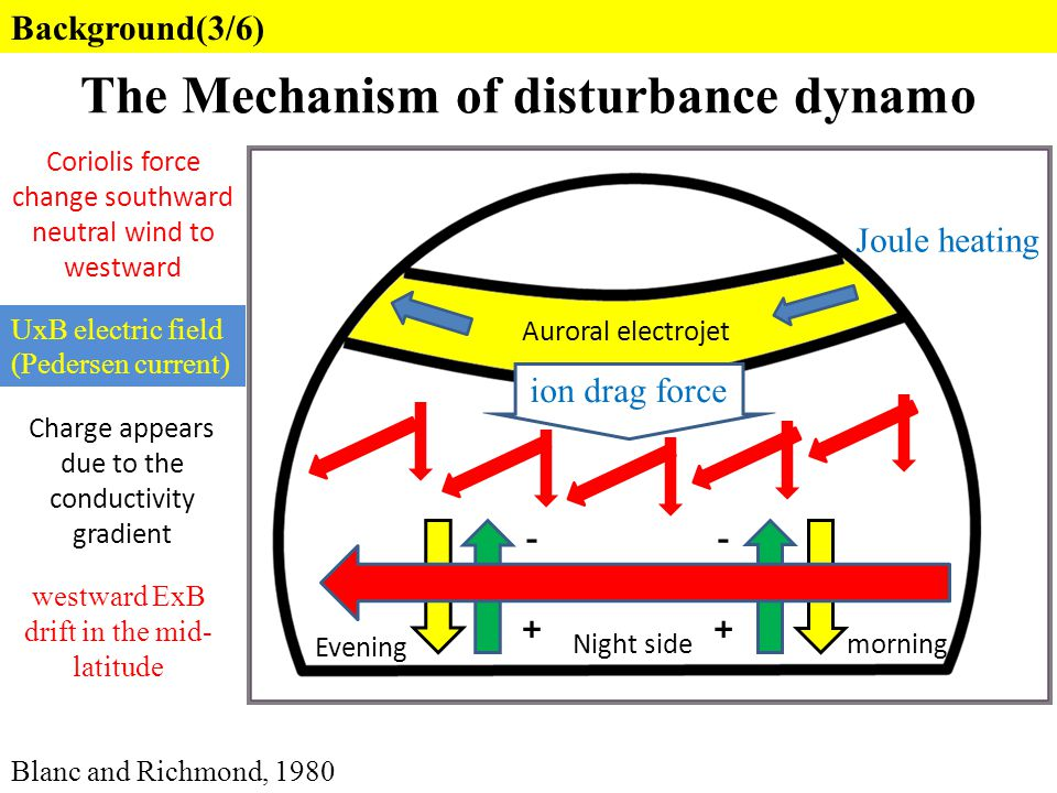 The Mechanism of disturbance dynamo Blanc and Richmond, 1980 -- ++ ion drag force Auroral electrojet Night side Evening morning Background(3/6) Joule