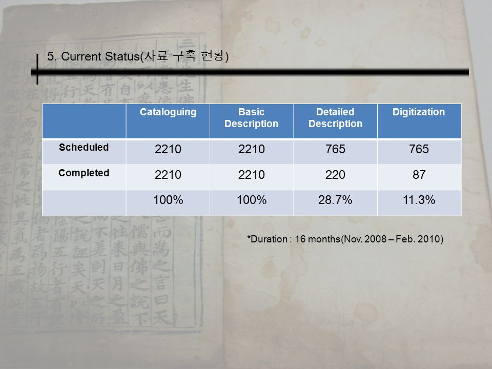 5. Current Status( 자료 구축 현황 ) CataloguingBasic Description Detailed Description Digitization Scheduled 2210 765 Completed 2210 22087 100% 28.7%11.3% *