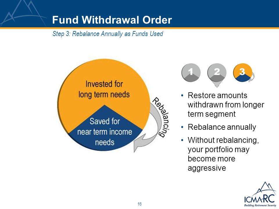 16 Fund Withdrawal Order Restore amounts withdrawn from longer term segment Rebalance annually Without rebalancing, your portfolio may become more agg