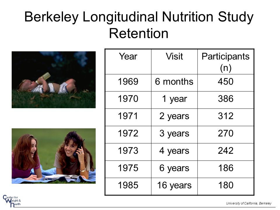 Berkeley Longitudinal Nutrition Study Retention YearVisitParticipants (n) 19696 months450 19701 year386 19712 years312 19723 years270 19734 years242 1