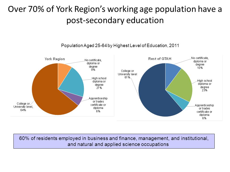 60% of residents employed in business and finance, management, and institutional, and natural and applied science occupations Over 70% of York Region's working age population have a post-secondary education Population Aged 25-64 by Highest Level of Education, 2011