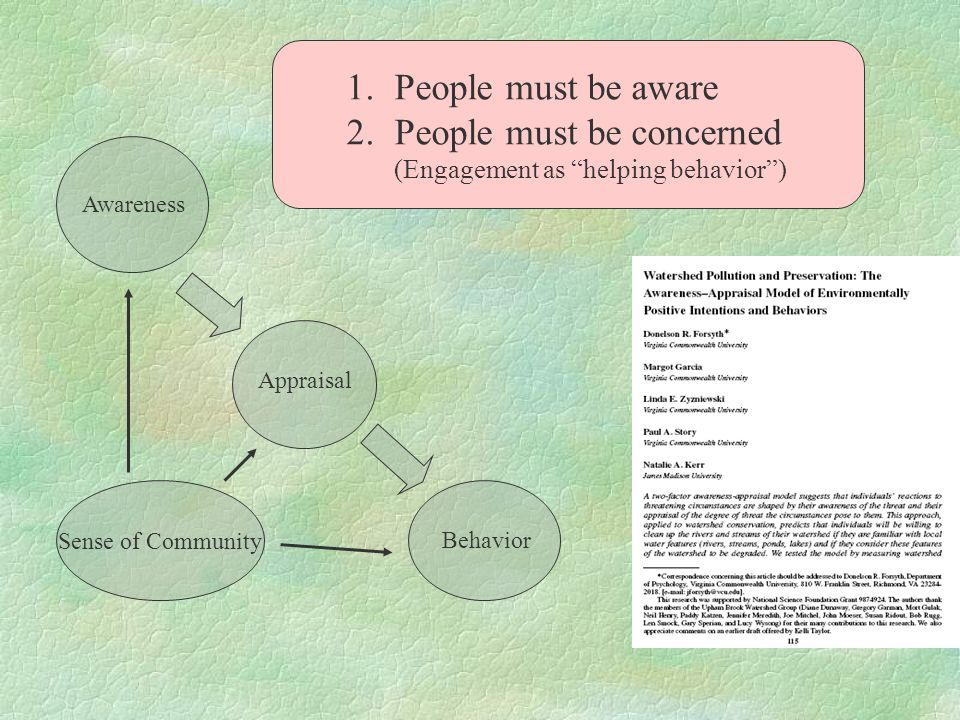 "Awareness AppraisalBehavior Sense of Community 1.People must be aware 2.People must be concerned (Engagement as ""helping behavior"")"