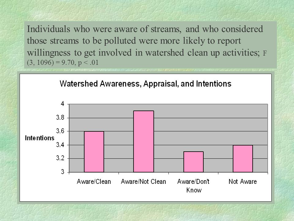 Individuals who were aware of streams, and who considered those streams to be polluted were more likely to report willingness to get involved in water
