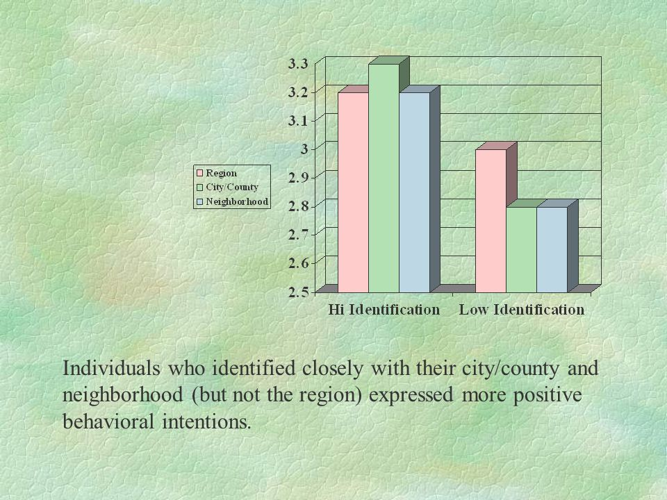 Individuals who identified closely with their city/county and neighborhood (but not the region) expressed more positive behavioral intentions.