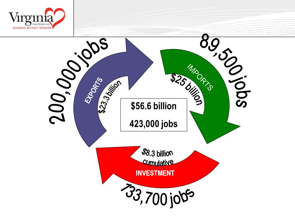 $56.6 billion 423,000 jobs EXPORTS IMPORTS INVESTMENT