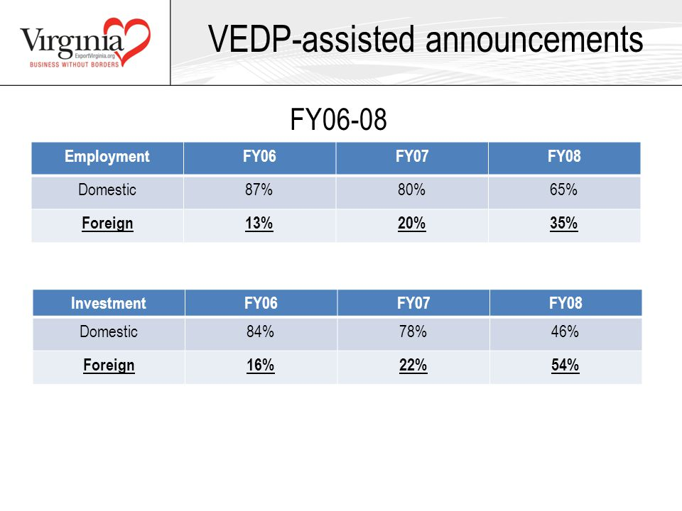 VEDP-assisted announcements EmploymentFY06FY07FY08 Domestic87%80%65% Foreign13%20%35% InvestmentFY06FY07FY08 Domestic84%78%46% Foreign16%22%54% FY06-08
