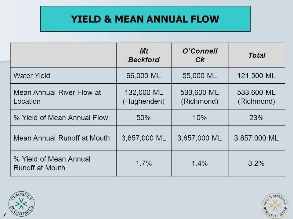 18 PopulationCurrentAdditionalOngoing % Increase Mt Beckford (Flinders) 220017303930+79% O'Connell Ck105012402290+118% Combined Mt Beckford & O'Connell Ck 325029706220+91%
