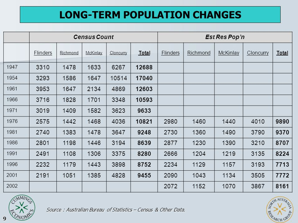 9 LONG-TERM POPULATION CHANGES Census CountEst Res Pop'n Flinders RichmondMcKinlayCloncurry TotalFlindersRichmondMcKinlayCloncurryTotal 1947 331014781633626712688 1954 3293158616471051417040 1961 395316472134486912603 1966 371618281701334810593 1971 30191409158236239633 1976 25751442146840361082129801460144040109890 1981 2740138314783647924827301360149037909370 1986 2801119814463194863928771230139032108707 1991 2491110813063375828026661204121931358224 1996 2232117914433898875222341129115731937713 2001 2191105113854828945520901043113435057772 2002 20721152107038678161 Source : Australian Bureau of Statistics – Census & Other Data.