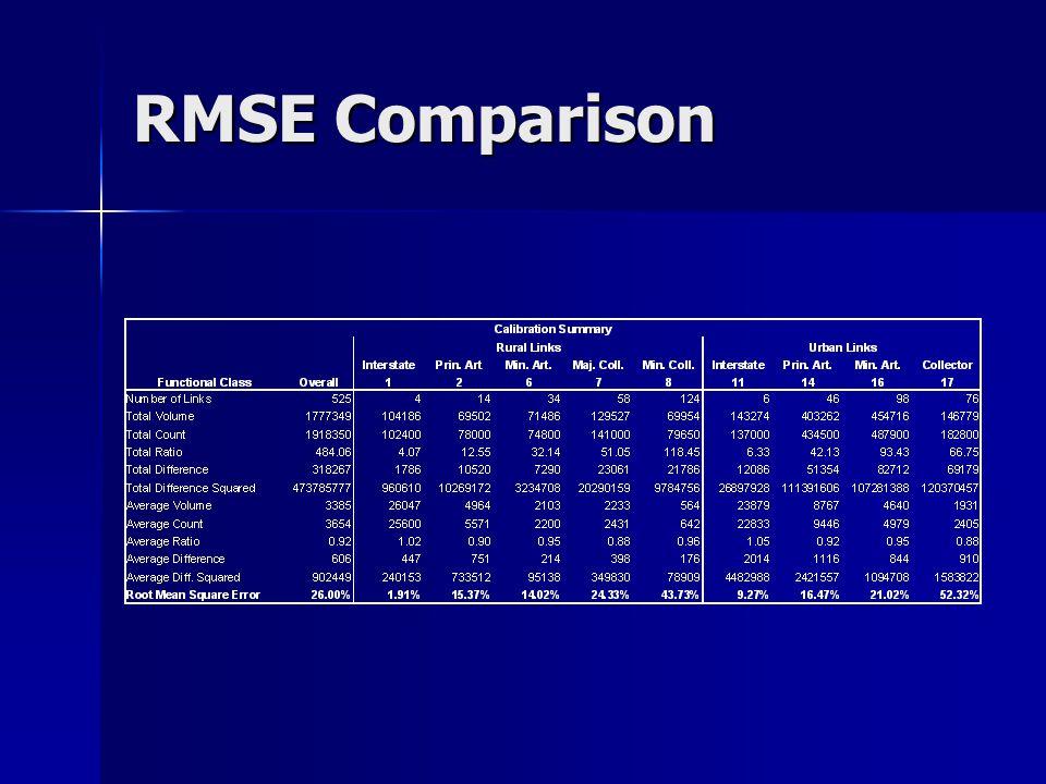 RMSE Comparison
