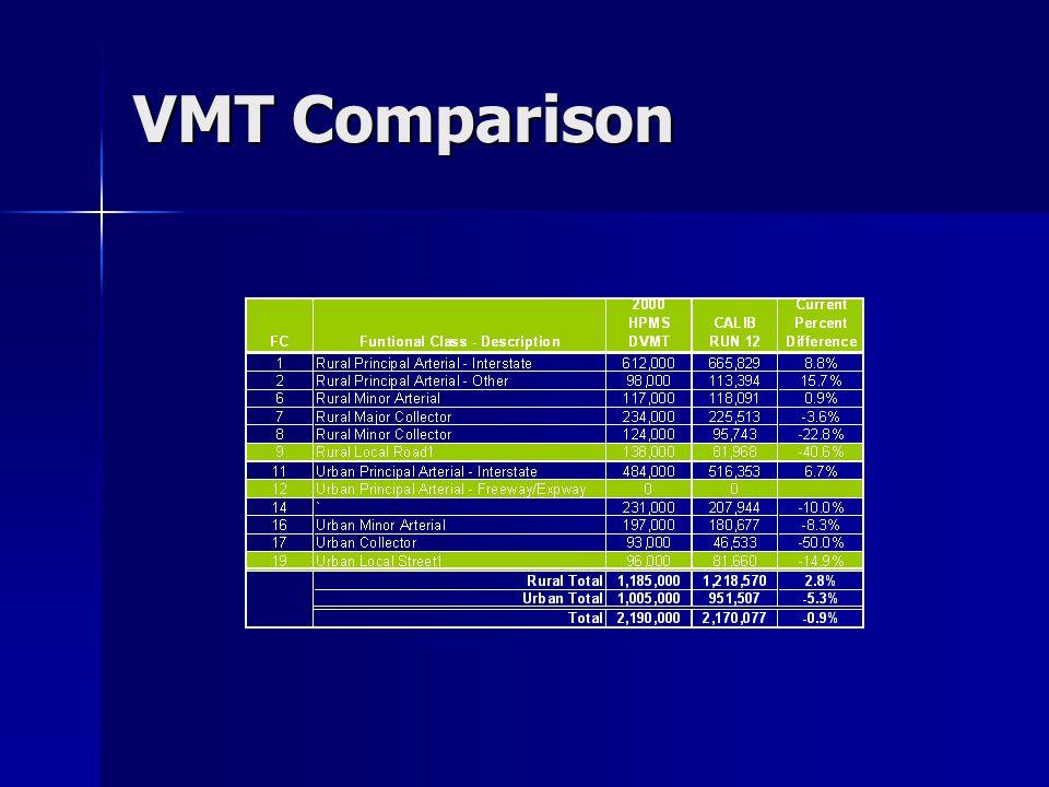 VMT Comparison