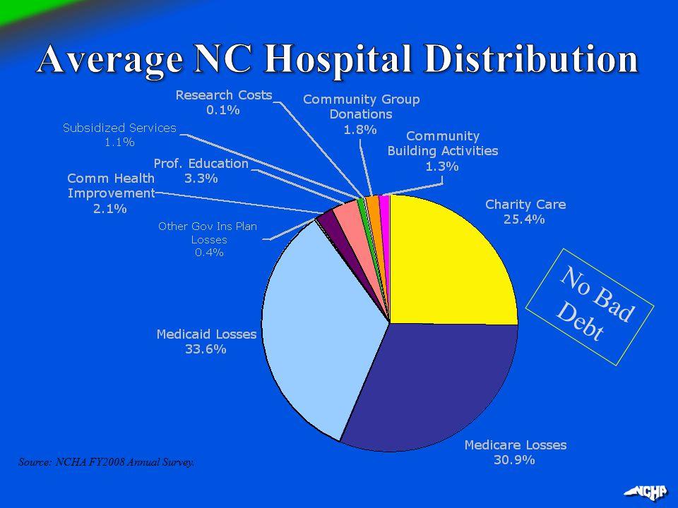 Source: NCHA FY2008 Annual Survey. No Bad Debt