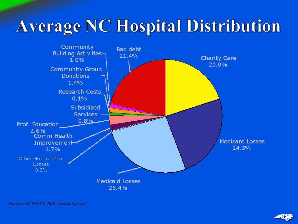 Source: NCHA FY2008 Annual Survey.