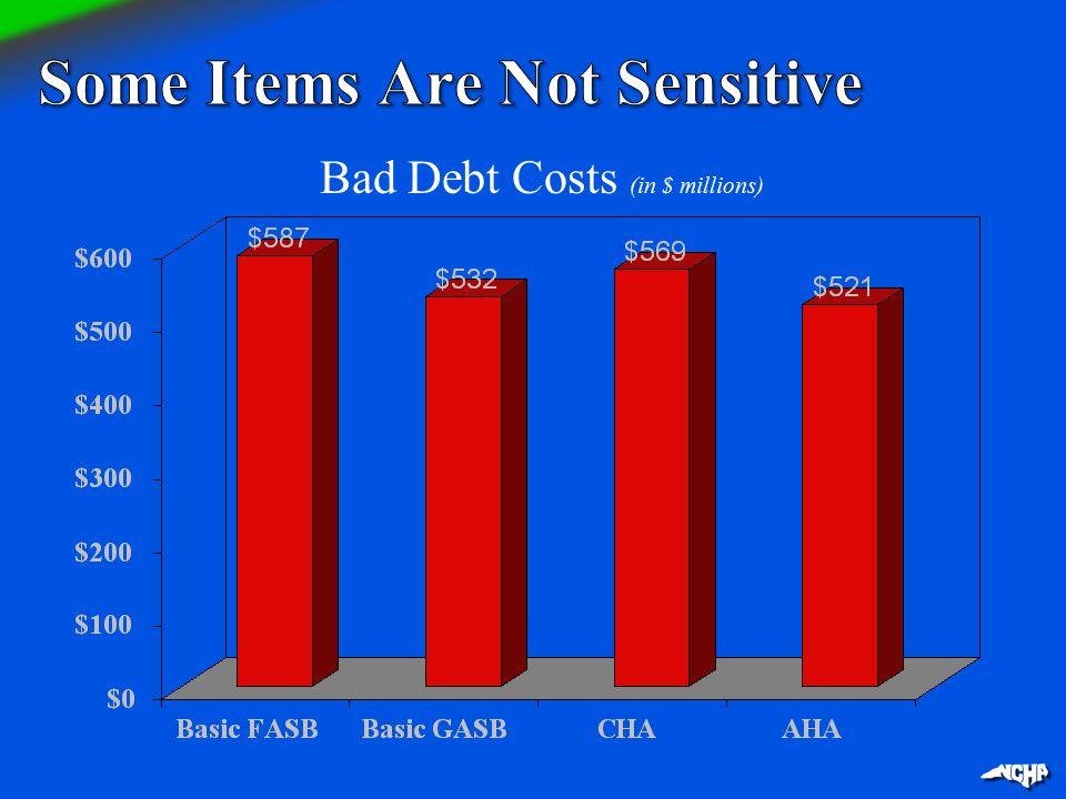 Bad Debt Costs (in $ millions)