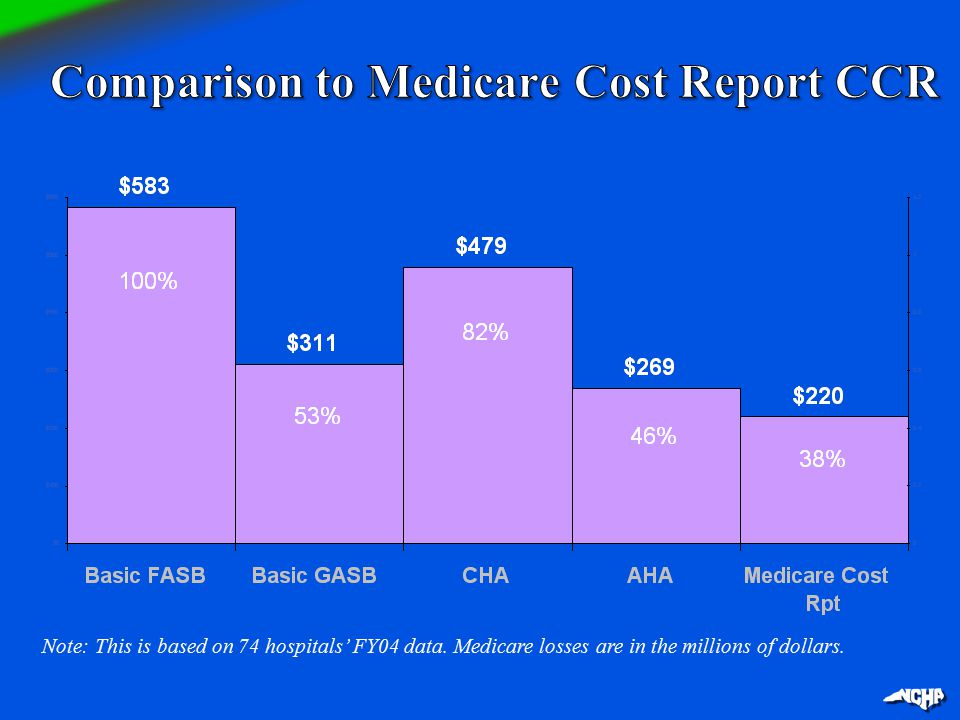Note: This is based on 74 hospitals' FY04 data. Medicare losses are in the millions of dollars.
