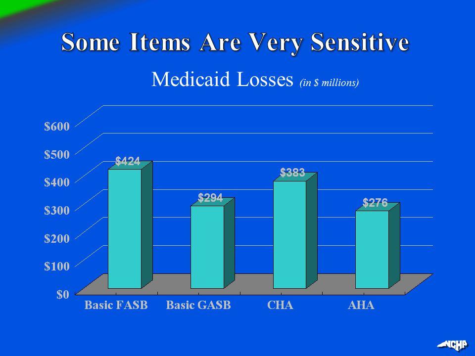 Medicaid Losses (in $ millions)