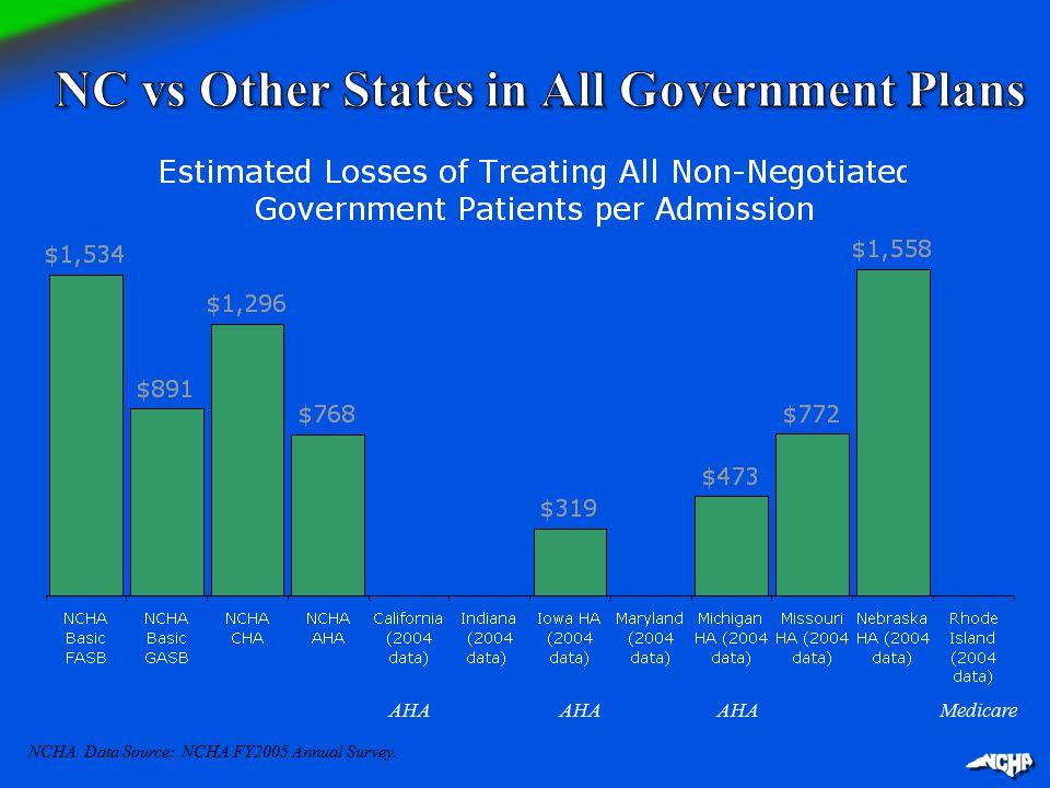 AHA Medicare NCHA Data Source: NCHA FY2005 Annual Survey.