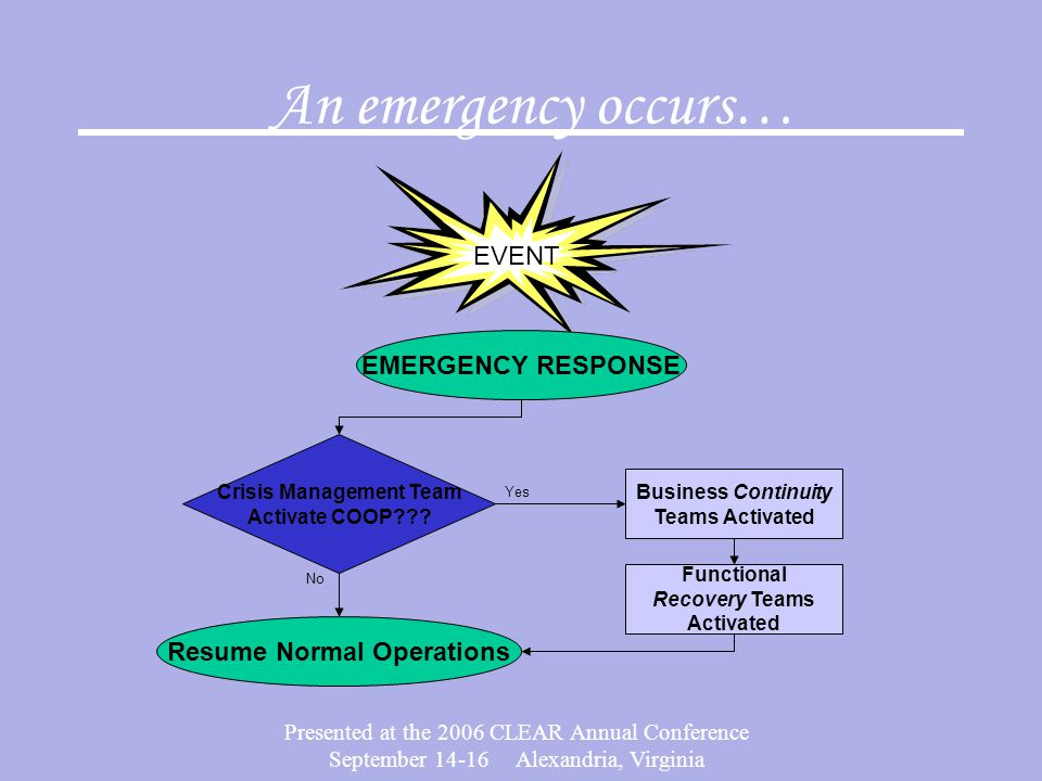 Presented at the 2006 CLEAR Annual Conference September 14-16 Alexandria, Virginia An emergency occurs… EVENT Crisis Management Team Activate COOP???
