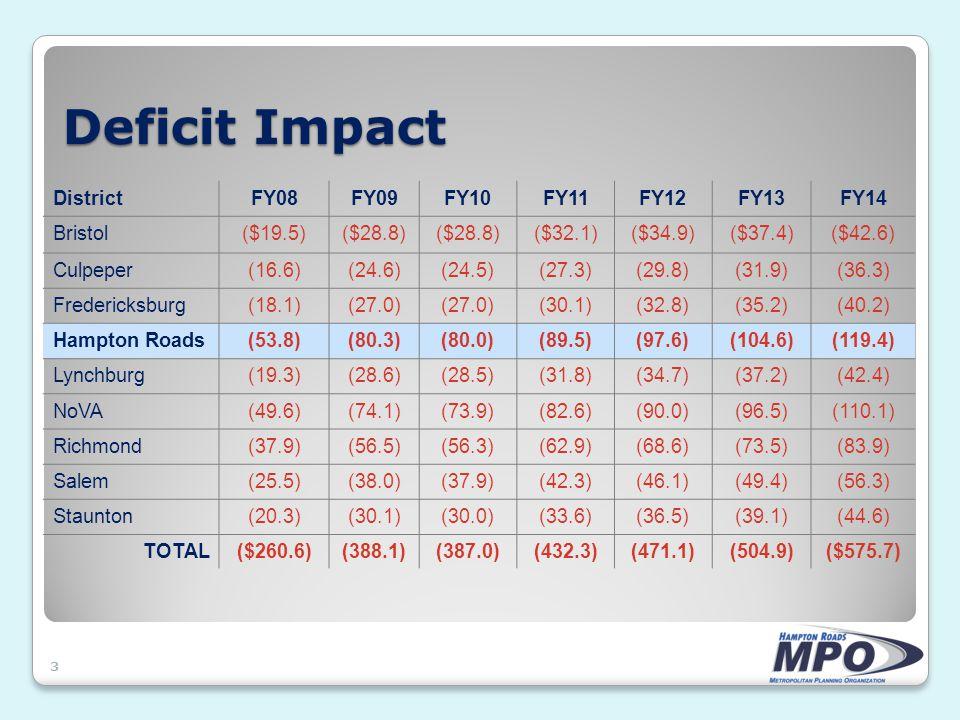 Deficit Impact 3 DistrictFY08FY09FY10FY11FY12FY13FY14 Bristol($19.5)($28.8) ($32.1)($34.9)($37.4)($42.6) Culpeper(16.6)(24.6)(24.5)(27.3)(29.8)(31.9)(