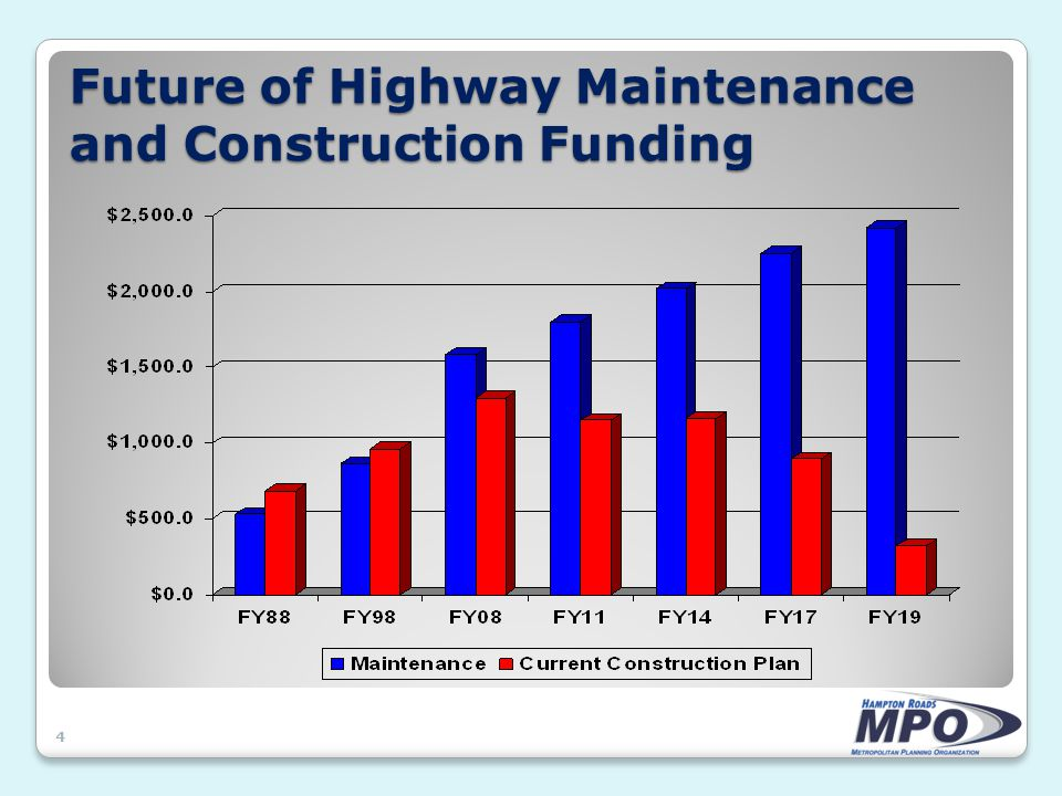 Future of Highway Maintenance and Construction Funding 4