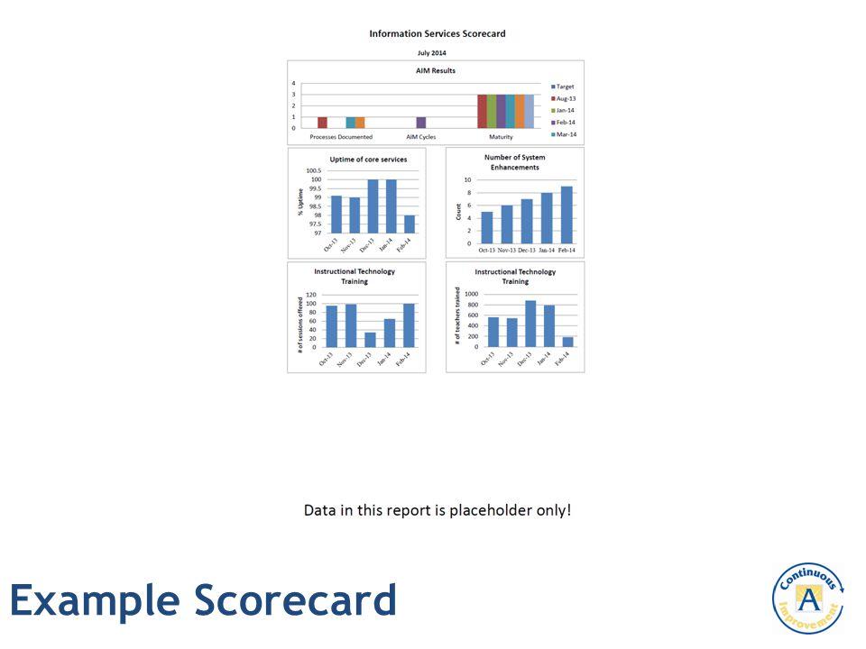 Example Scorecard
