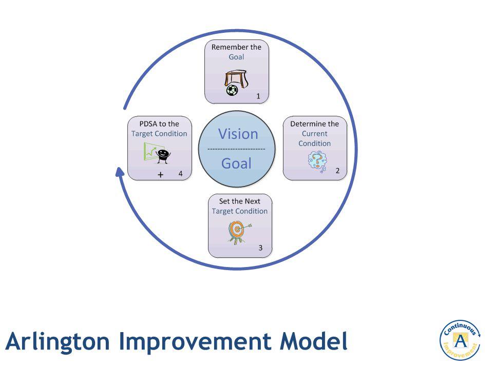 Arlington Improvement Model