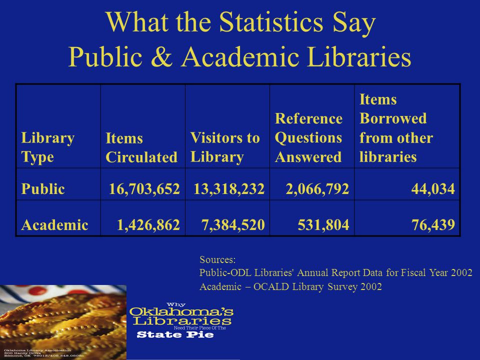 What the Statistics Say Public & Academic Libraries Library Type Items Circulated Visitors to Library Reference Questions Answered Items Borrowed from other libraries Public16,703,65213,318,2322,066,79244,034 Academic 1,426,862 7,384,520 531,804 76,439 Sources: Public-ODL Libraries Annual Report Data for Fiscal Year 2002 Academic – OCALD Library Survey 2002