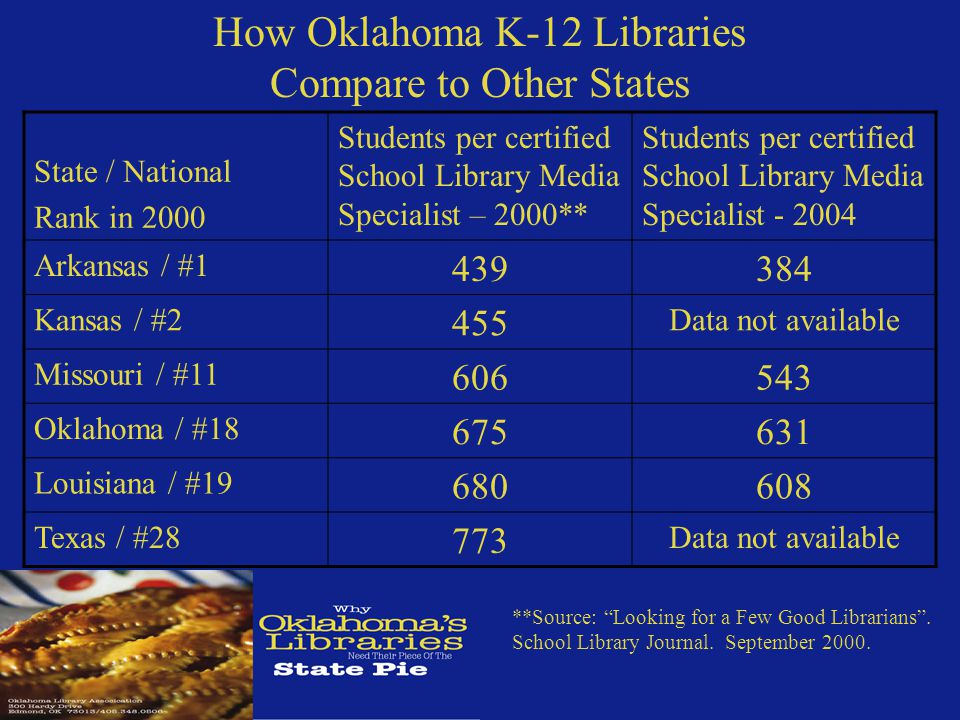 How Oklahoma K-12 Libraries Compare to Other States State / National Rank in 2000 Students per certified School Library Media Specialist – 2000** Students per certified School Library Media Specialist - 2004 Arkansas / #1 439384 Kansas / #2 455 Data not available Missouri / #11 606543 Oklahoma / #18 675631 Louisiana / #19 680608 Texas / #28 773 Data not available **Source: Looking for a Few Good Librarians .