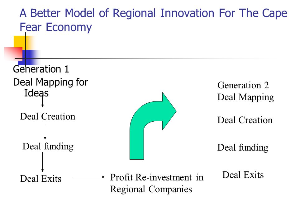 A Better Model of Regional Innovation For The Cape Fear Economy Generation 1 Deal Mapping for Ideas Deal Creation Deal funding Deal Exits Profit Re-investment in Regional Companies Generation 2 Deal Mapping Deal Creation Deal funding Deal Exits
