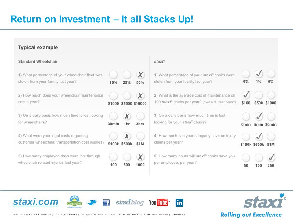 staxi.com Return on Investment – It all Stacks Up!