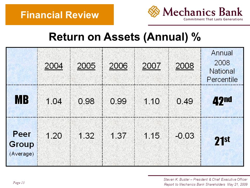 Steven K. Buster – President & Chief Executive Officer Page 13 Report to Mechanics Bank Shareholders May 21, 2009 Financial Review Return on Assets (A