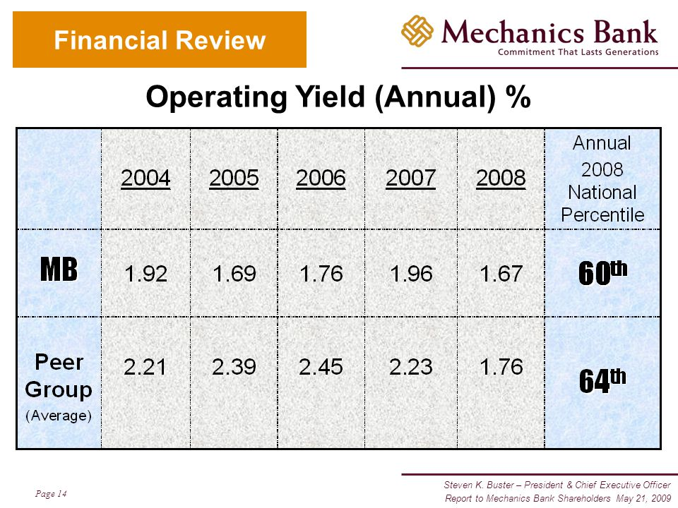 Steven K. Buster – President & Chief Executive Officer Page 14 Report to Mechanics Bank Shareholders May 21, 2009 Financial Review Operating Yield (An