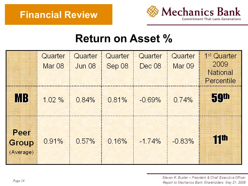 Steven K. Buster – President & Chief Executive Officer Page 16 Report to Mechanics Bank Shareholders May 21, 2009 Financial Review Return on Asset %