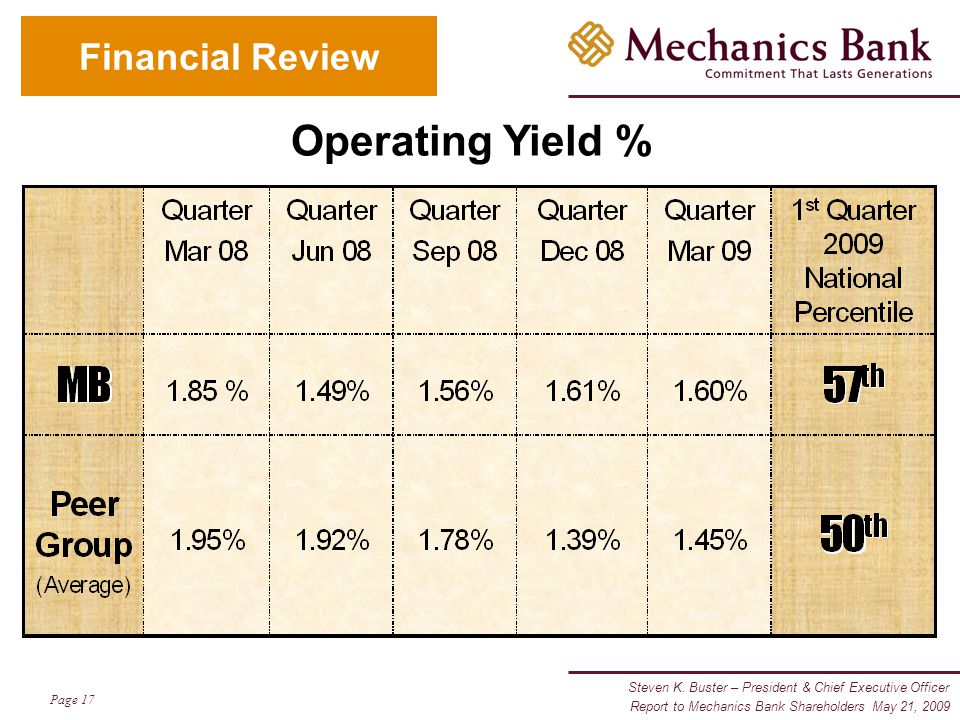Steven K. Buster – President & Chief Executive Officer Page 17 Report to Mechanics Bank Shareholders May 21, 2009 Financial Review Operating Yield %