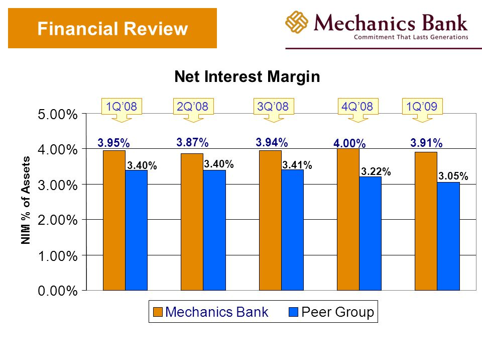 Steven K. Buster – President & Chief Executive Officer Page 20 Report to Mechanics Bank Shareholders May 21, 2009 Financial Review Net Interest Margin