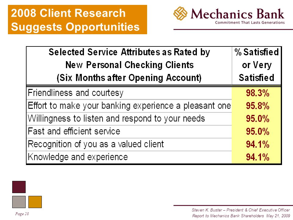 Steven K. Buster – President & Chief Executive Officer Page 28 Report to Mechanics Bank Shareholders May 21, 2009 2008 Client Research Suggests Opport