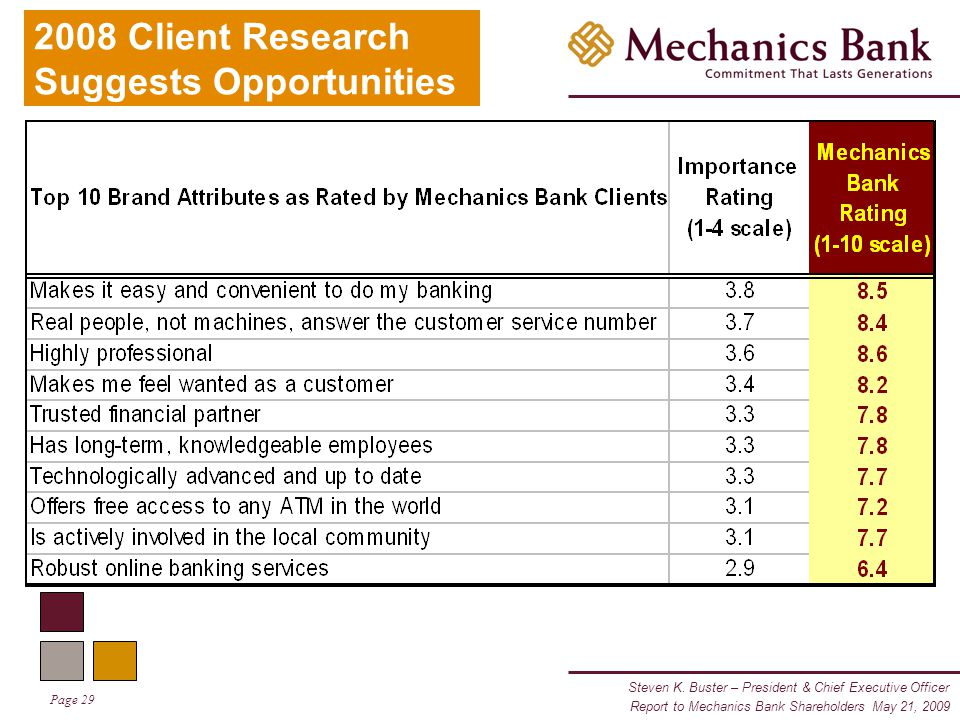 Steven K. Buster – President & Chief Executive Officer Page 29 Report to Mechanics Bank Shareholders May 21, 2009 2008 Client Research Suggests Opport