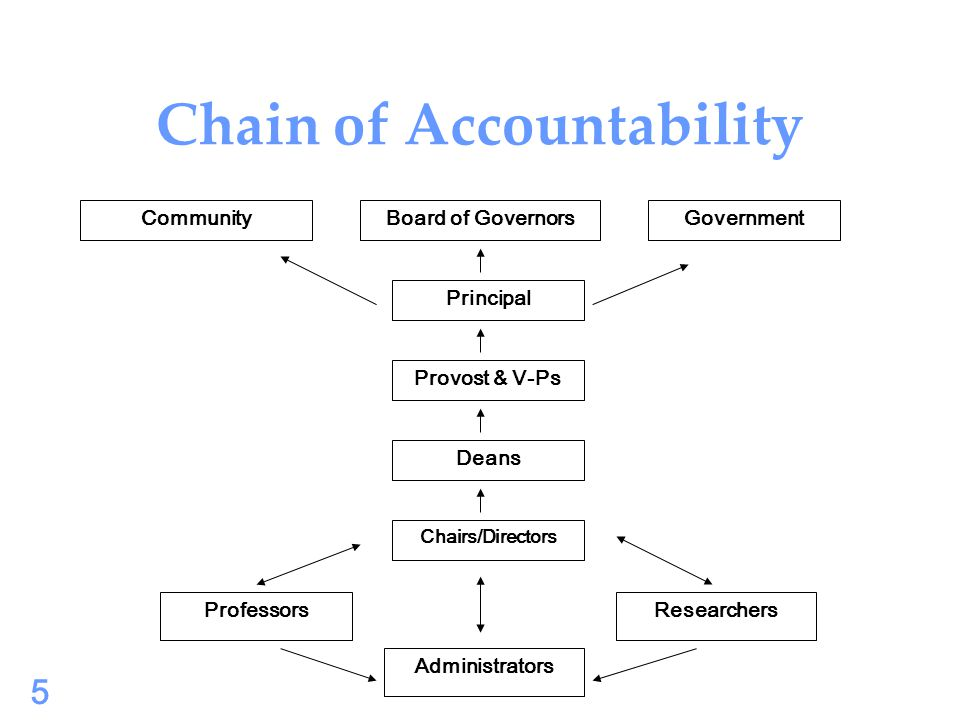 6 6 Deans, Chairs, Directors and Administrators' Roles in Administration Responsible for exercising governance over a unit of the University.
