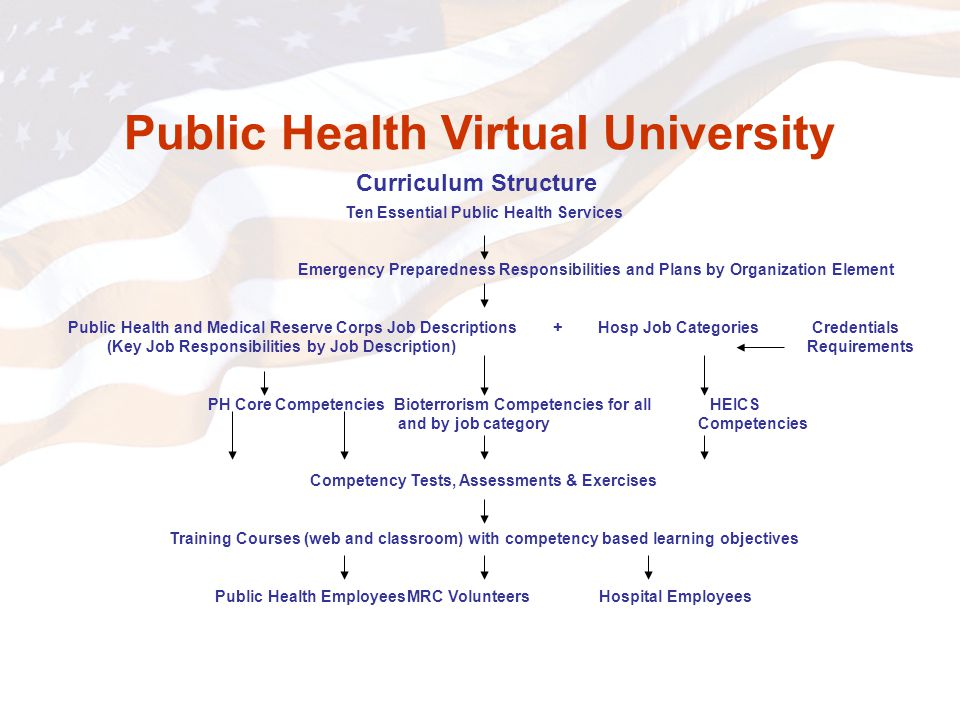 Public Health Virtual University Ten Essential Public Health Services Emergency Preparedness Responsibilities and Plans by Organization Element Public Health and Medical Reserve Corps Job Descriptions + Hosp Job Categories Credentials (Key Job Responsibilities by Job Description) Requirements PH Core CompetenciesBioterrorism Competencies for all HEICS and by job category Competencies Competency Tests, Assessments & Exercises Training Courses (web and classroom) with competency based learning objectives Public Health EmployeesMRC VolunteersHospital Employees Curriculum Structure