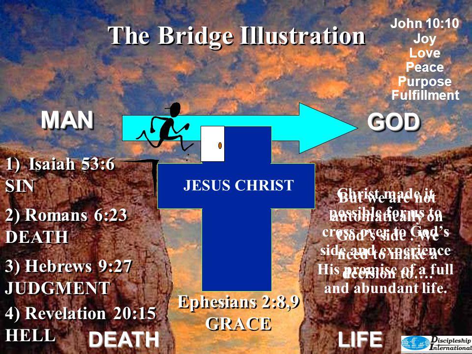 GODGOD DEATHLIFE 4) Revelation 20:15 HELL 4) Revelation 20:15 HELL 2) Romans 6:23 DEATH 3) Hebrews 9:27 JUDGMENT 3) Hebrews 9:27 JUDGMENT 1)Isaiah 53: