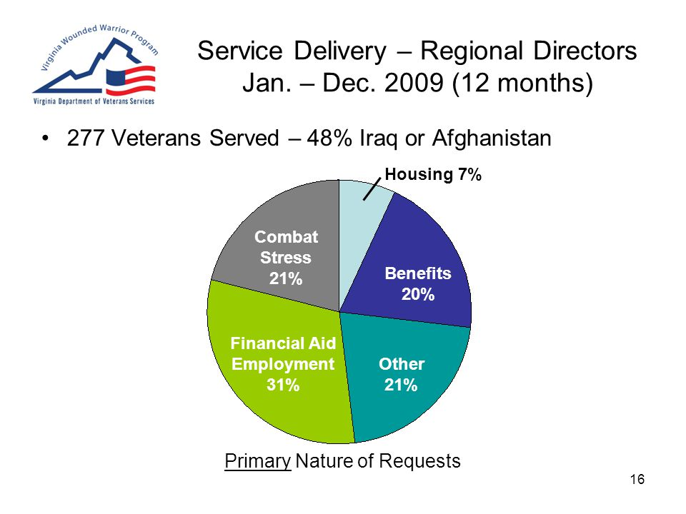 16 Service Delivery – Regional Directors Jan. – Dec. 2009 (12 months) 277 Veterans Served – 48% Iraq or Afghanistan Primary Nature of Requests Financi