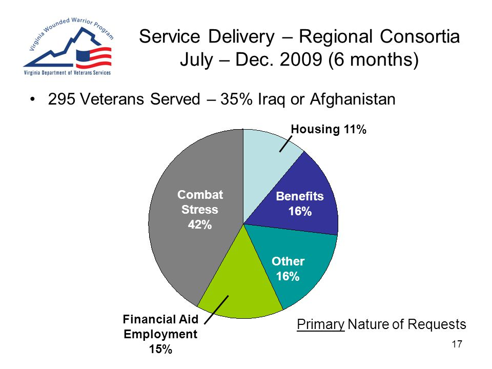 17 Service Delivery – Regional Consortia July – Dec. 2009 (6 months) 295 Veterans Served – 35% Iraq or Afghanistan Primary Nature of Requests Financia