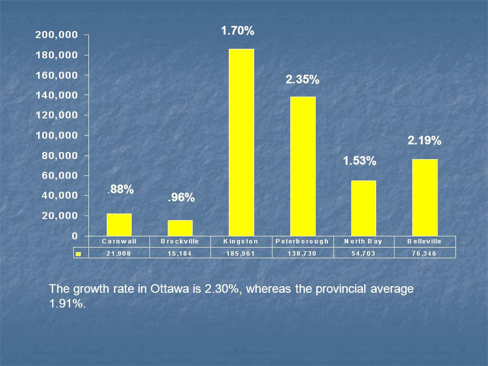 .88% 2.19%.96% 1.70% 2.35% 1.53% The growth rate in Ottawa is 2.30%, whereas the provincial average 1.91%.