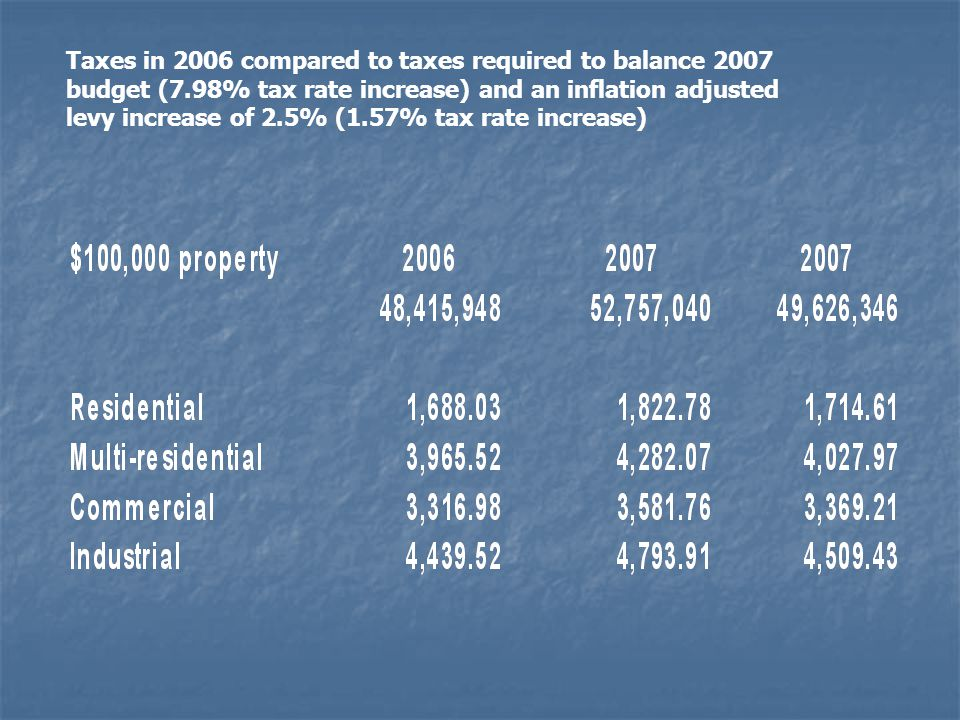 Taxes in 2006 compared to taxes required to balance 2007 budget (7.98% tax rate increase) and an inflation adjusted levy increase of 2.5% (1.57% tax rate increase)