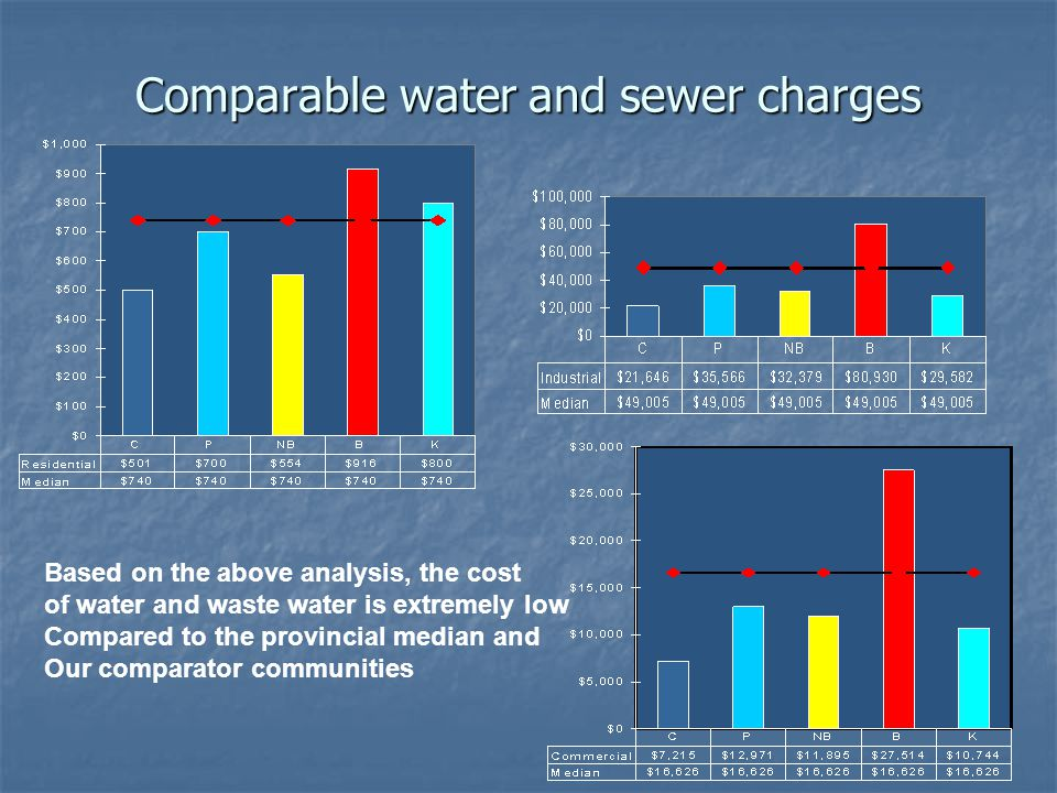 Comparable water and sewer charges Based on the above analysis, the cost of water and waste water is extremely low Compared to the provincial median and Our comparator communities