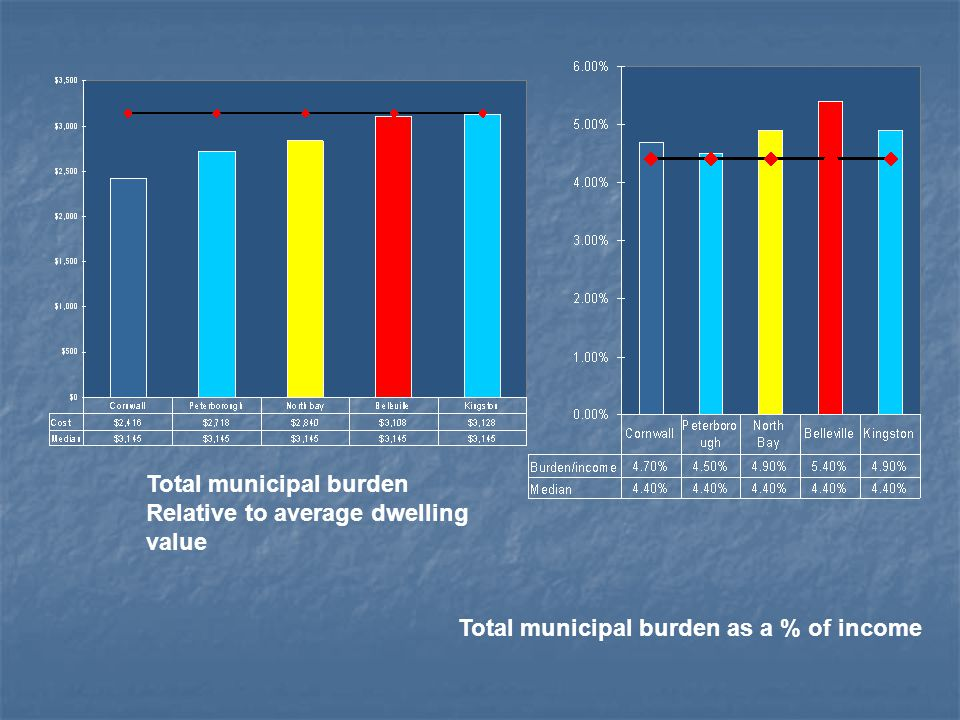 Total municipal burden as a % of income Total municipal burden Relative to average dwelling value