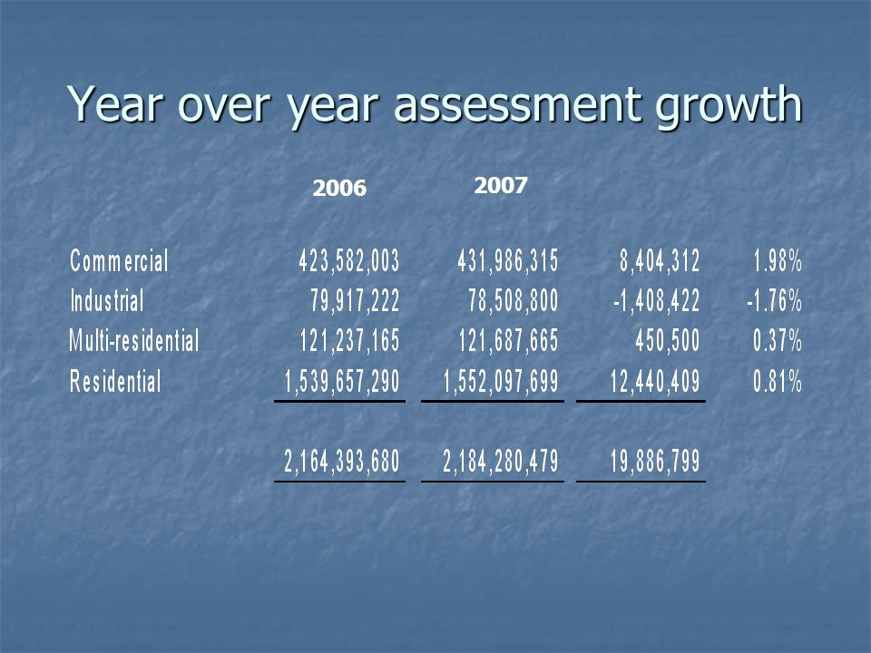 Year over year assessment growth 2006 2007