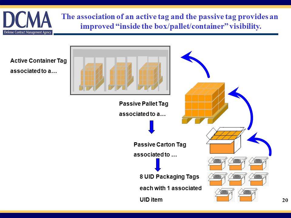 20 Passive Pallet Tag associated to a… Passive Carton Tag associated to … 8 UID Packaging Tags each with 1 associated UID item Active Container Tag as