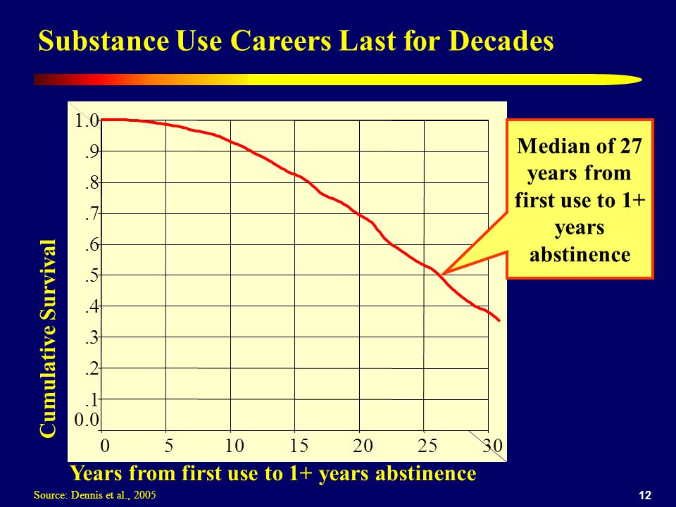 12 Substance Use Careers Last for Decades Cumulative Survival Years from first use to 1+ years abstinence 302520151050 1.0.9.8.7.6.5.4.3.2.1 0.0 Median of 27 years from first use to 1+ years abstinence Source: Dennis et al., 2005